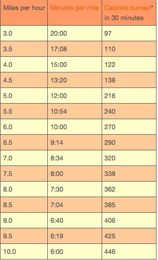 Treadmill Mph To Minutes Per Mile Chart